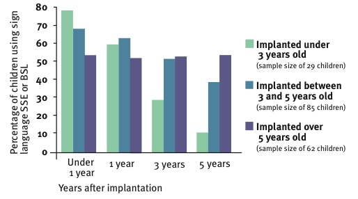 Communication mode one, three and five years after implantation